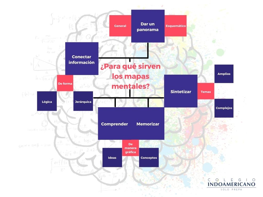 Ejemplo_mapa mental_Indoamericano