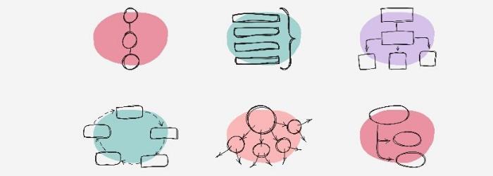 ¿Qué es un mapa mental, características y cómo hacerlo?